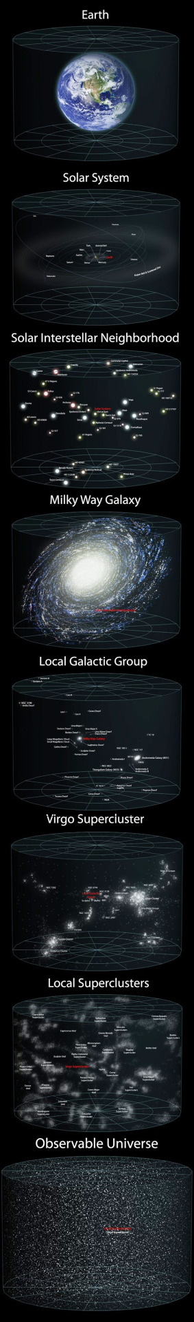Our Universe Around Us